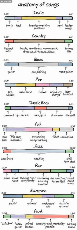 Anatomy of a Song (by genre) - Guitar Playing & Technique - Guitar ...